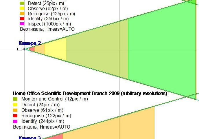 Зоны обзора камер в соответствии с выбранными критериями