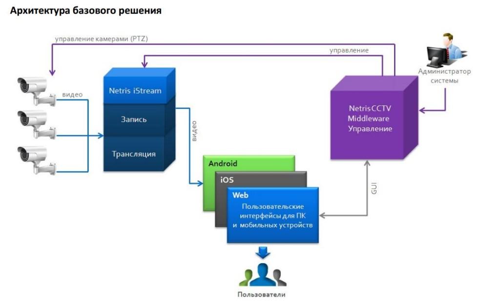 Комплекс, осуществляющий вещание OTT-сервисов состоит из трех базовых компонентов: стримингового сервера, управляющей платформы – middleware и пользовательских интерфейсов.