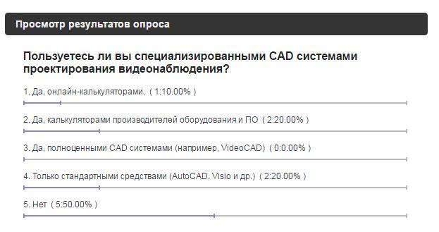 Опрос - пользуетесь ли специализированными CAD-системами