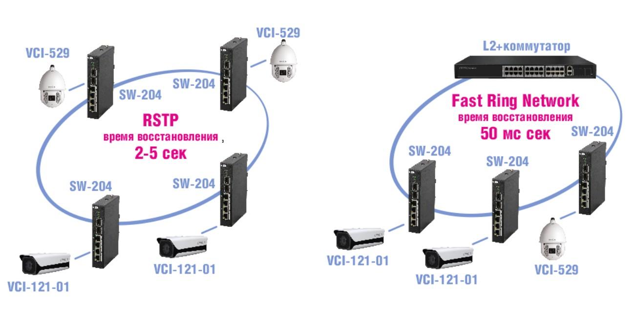 Кольцевые топологии сети Ethernet