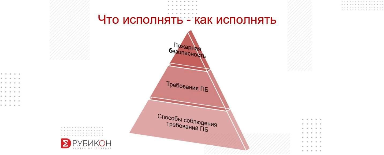 Пирамида требований пожарной безопасности