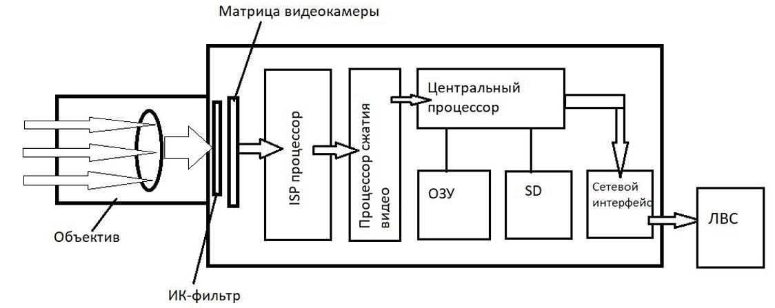 Структура камеры видеонаблюдения